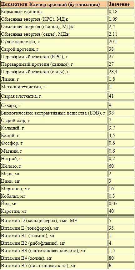 Таблица пищевая ценность свежей травы клевера. Фаза бутонизации