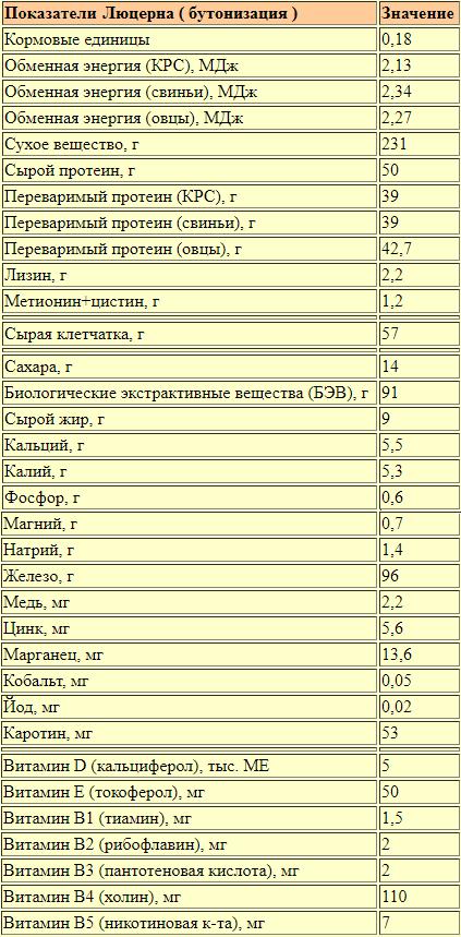 Таблица пищевая ценность свежей травы люцерны. Фаза бутонизации